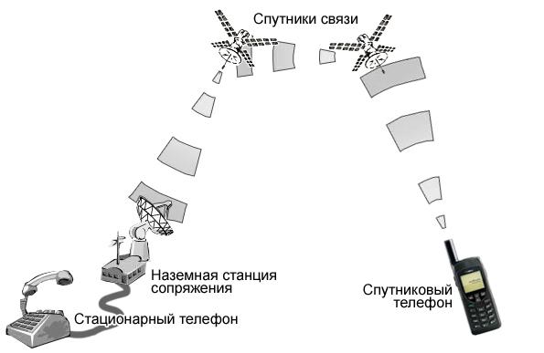 Схема спутникового интернета