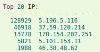 топ IP-адресов