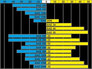 классификация масел по SAE